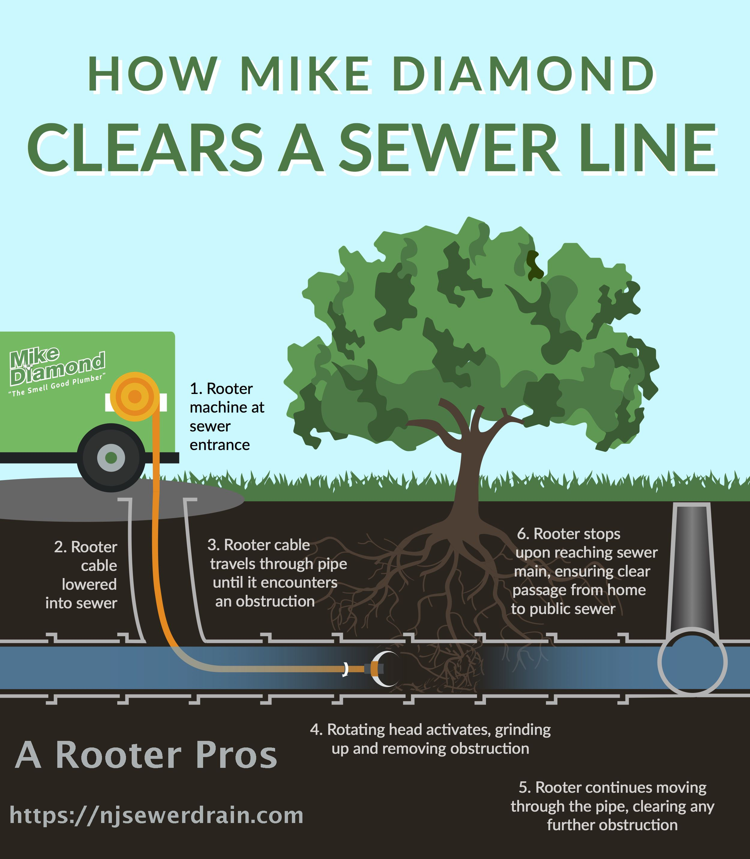 Pin On Sewer Cleaning