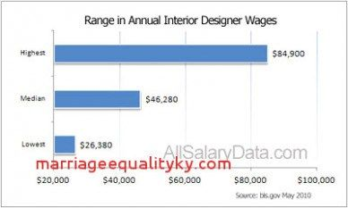 outrageous ideas for your salary interior designer https also pin by design on interiordesgn pinterest rh