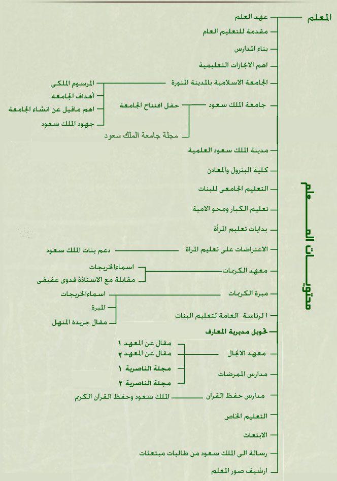 الملك سعود بن عبد العزيز Green King Personalized Items