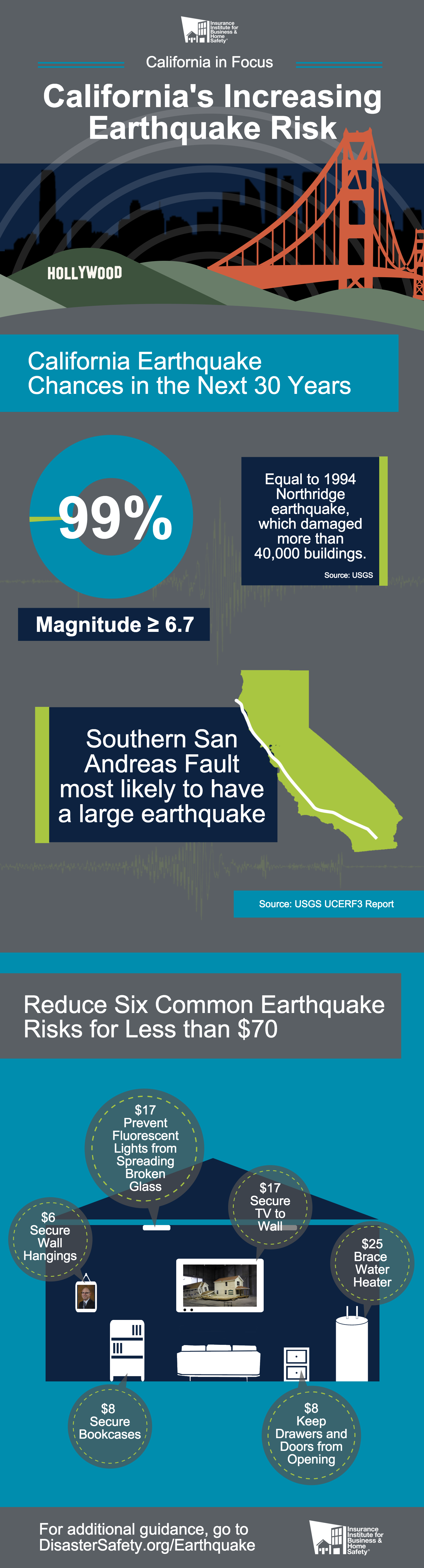 A Closer Look At California S Earthquake Risk San Andreas Fault
