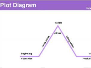 Plot diagram is an organizational tool focusing on a pyramid or plot diagram is an organizational tool focusing on a pyramid or triangular shape which is used to map the events in a story this mapping of plot structure ccuart Gallery
