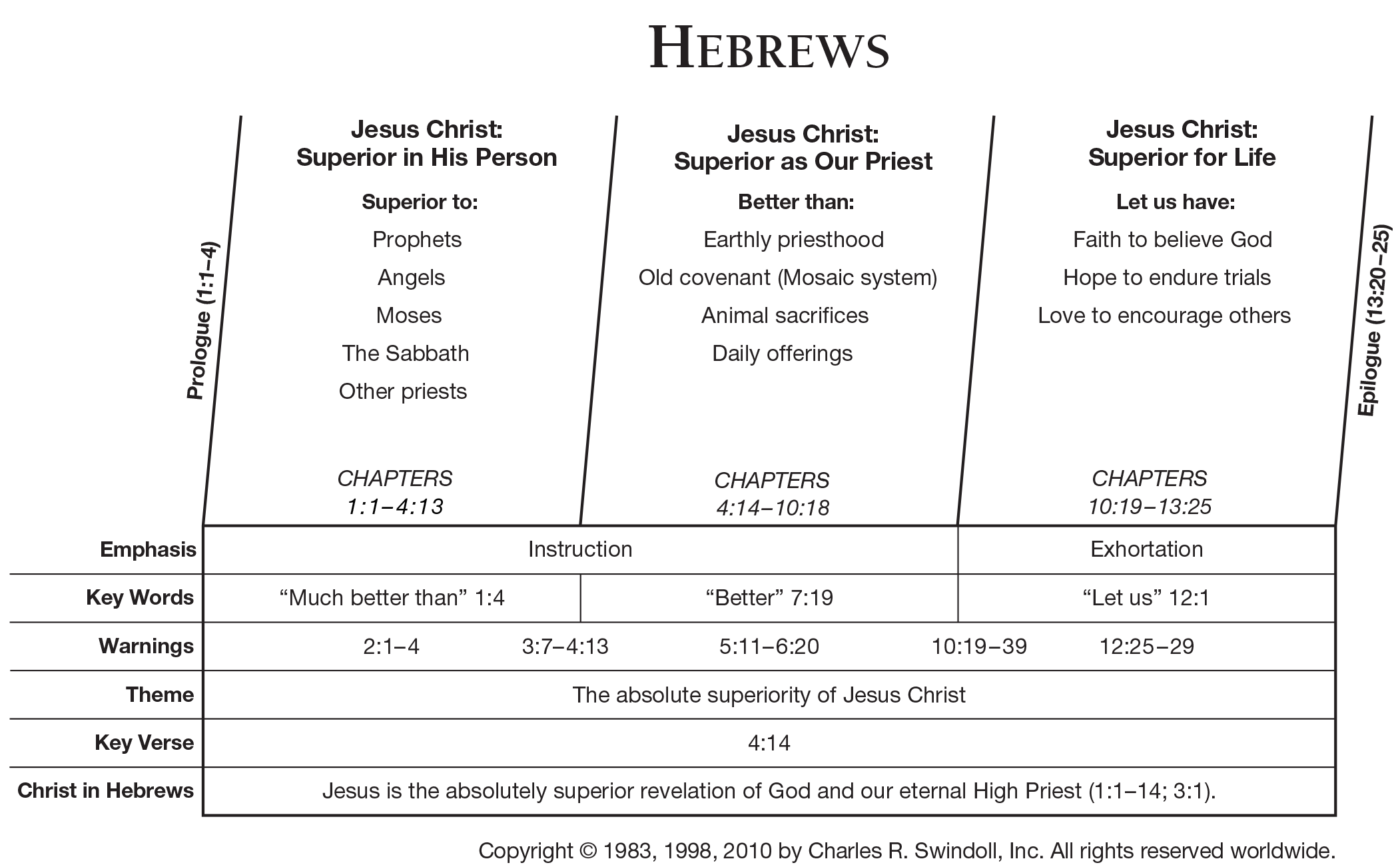 Book Of Hebrews Overview Insight For Living Ministries Book Of Hebrews Understanding The Bible Bible Study Books
