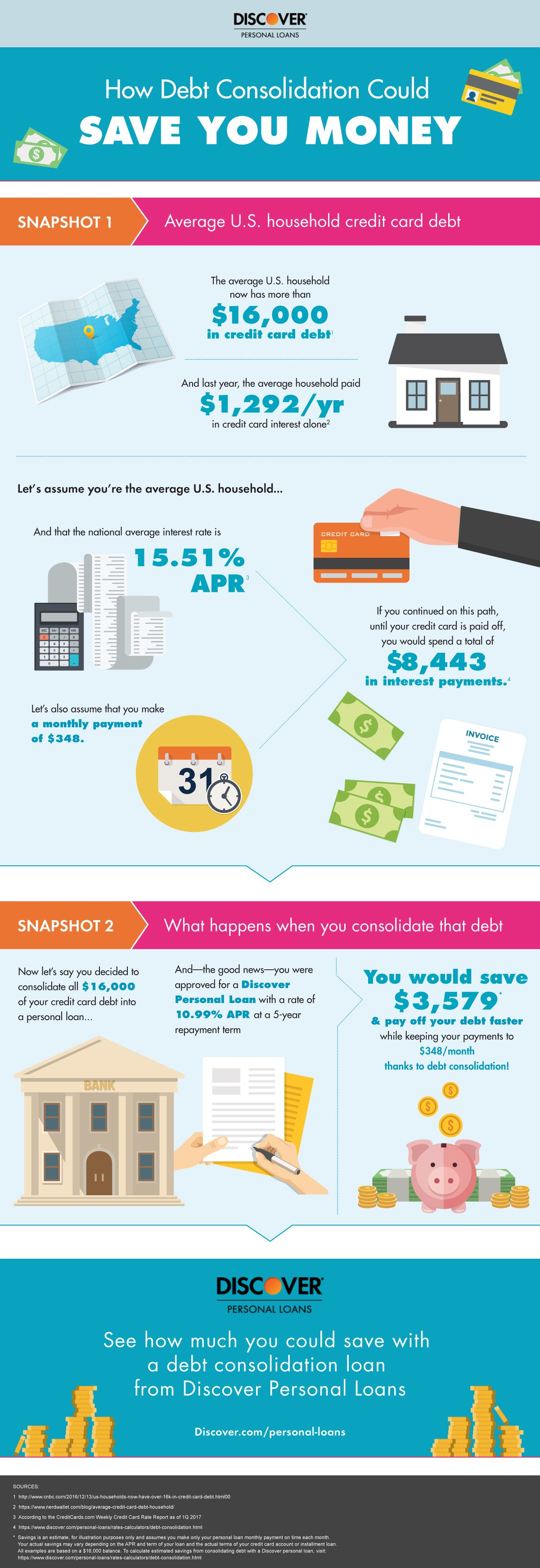 Infographic How Debt Consolidation Works Discover Credit Cards Debt Credit Card Debt Relief Debt Consolidation