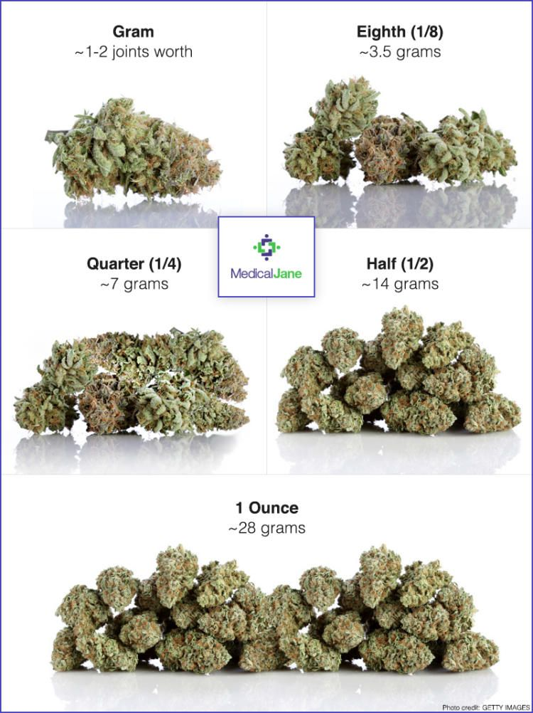 Learn and compare how much an eighth of weed weighs compared to  gram quarter half ounce with this helpful guide from medical jane also what does one look like visual cannabis rh pinterest