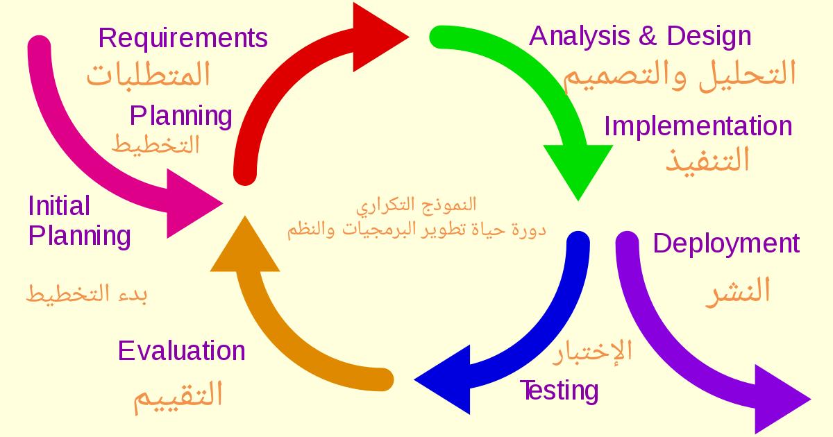 النموذج التكراري بالتفصيل دورة حياة تطوير النظام او النظم او البرمجياتsdlc Iterative Model دورة حياة تطوير البرمجيات باستخدام النم How To Plan Pie Chart Design