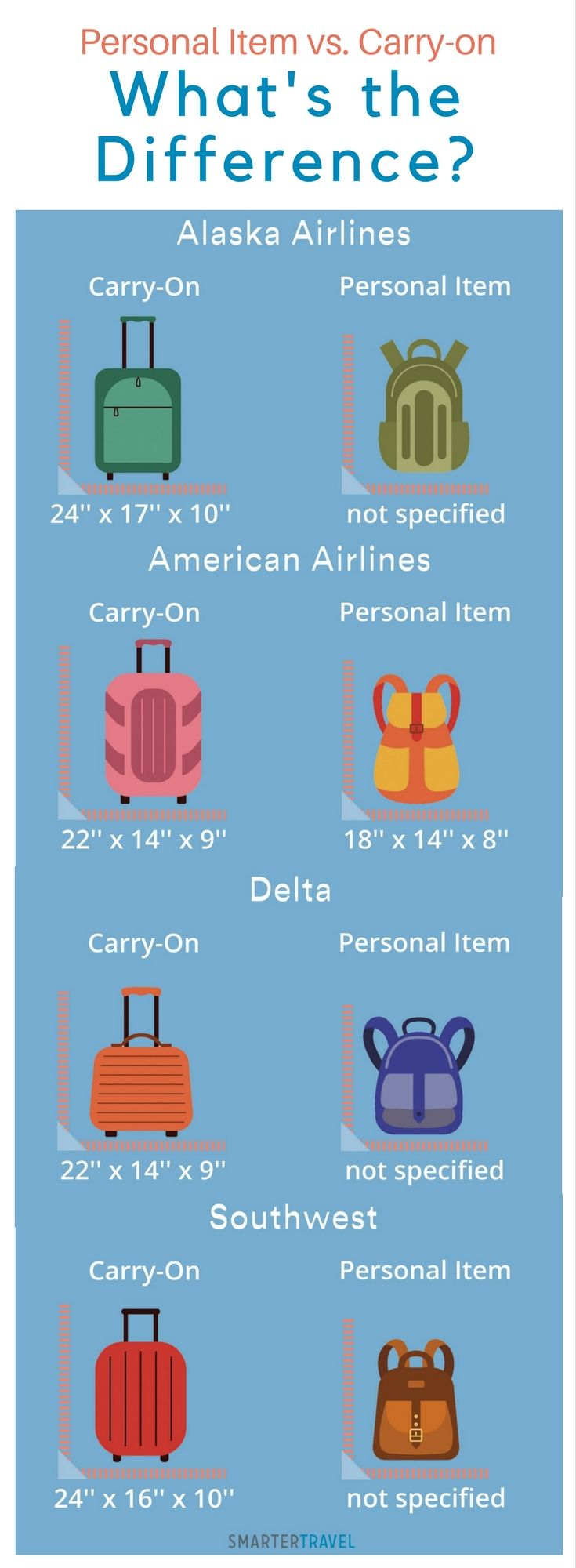 Carry-on and Personal Item Size Limits for 32 Airlines
