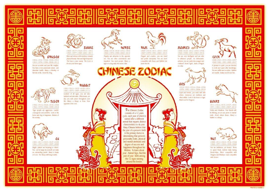 Chinese Zodiac Calendar Placemat