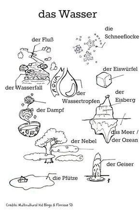 das wasser sachunterricht deutsch lernen deutsch unterricht und deutsch wortschatz. Black Bedroom Furniture Sets. Home Design Ideas