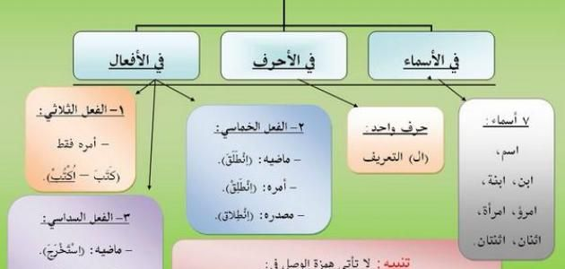 الفرق بين همزة الوصل و همزة القطع Mimi Arabic