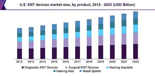 Ent Devices Market To Witness Rapid Growth Due To Increasing Prevalence Of Ent Related Disorders Till 2022 With Images Wastewater Treatment Wastewater Marketing
