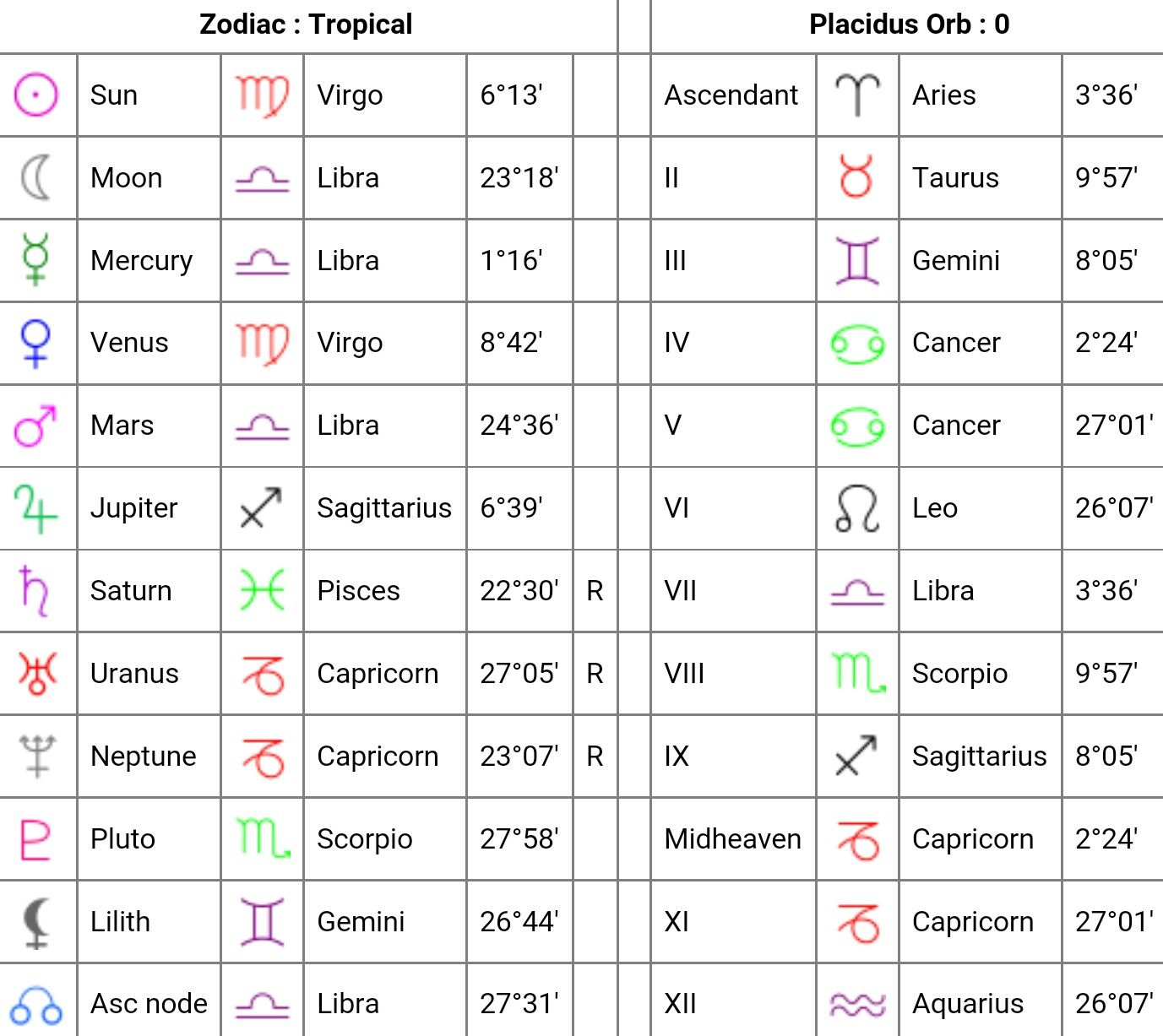 My birth chart astrology stuff pinterest birth chart my birth chart nvjuhfo Choice Image
