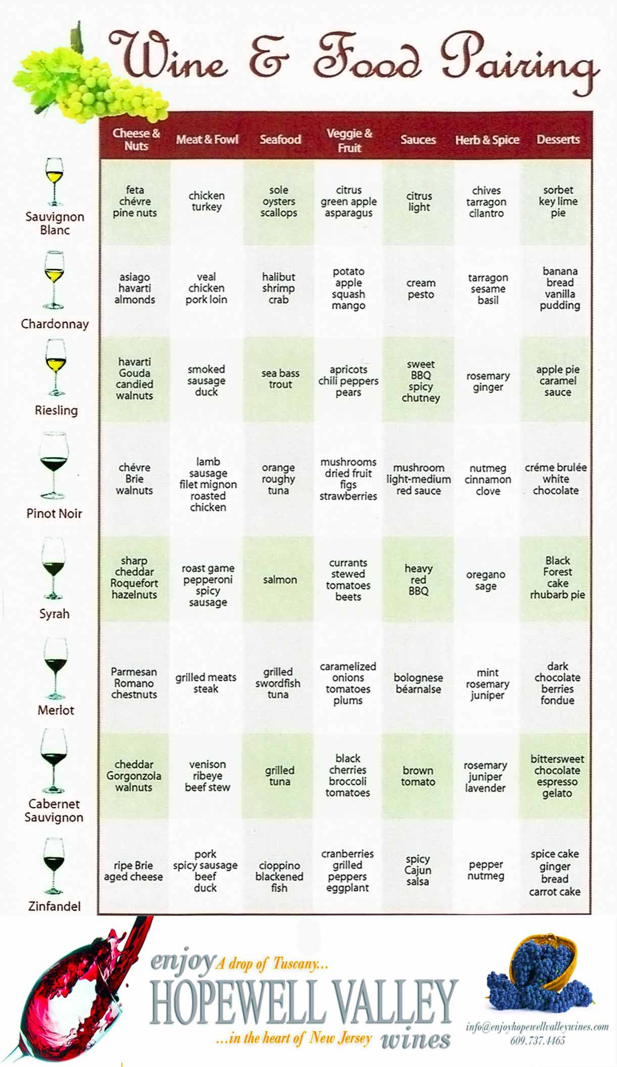 wine pairing chart complimentary of hopewell valley vineyards also for easy food recipes rh pinterest