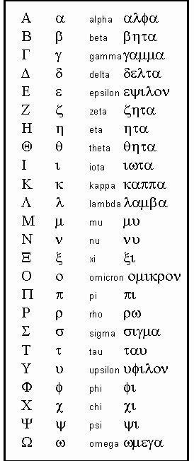 greek goddesses names and meanings alphabet comes from the names of the first two - Periodic Table Of Elements Greek Names