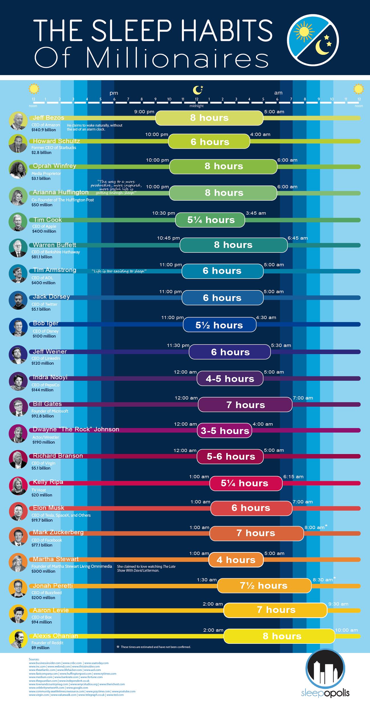 The Sleep Habits of Millionaires Infographic Sleeping
