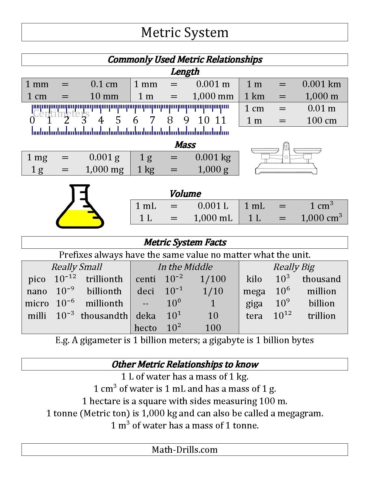 metric system conversion guide a math worksheet freemath biology pinterest metric. Black Bedroom Furniture Sets. Home Design Ideas