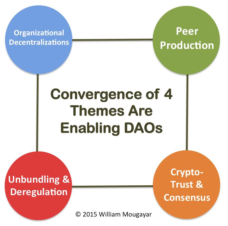 An Operational Framework For Decentralized Autonomous Organizations Organization Succeed Take That