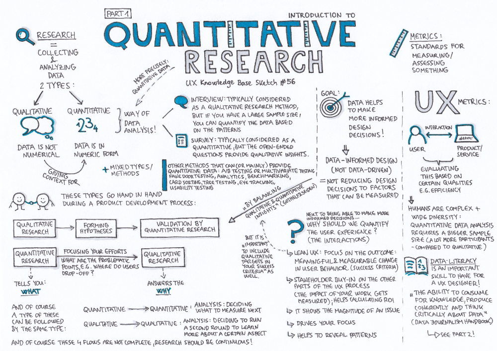 Pin By Grant Durr On Statistical Analysi Quantitative Research Writing Psychology Dissertation Analysis