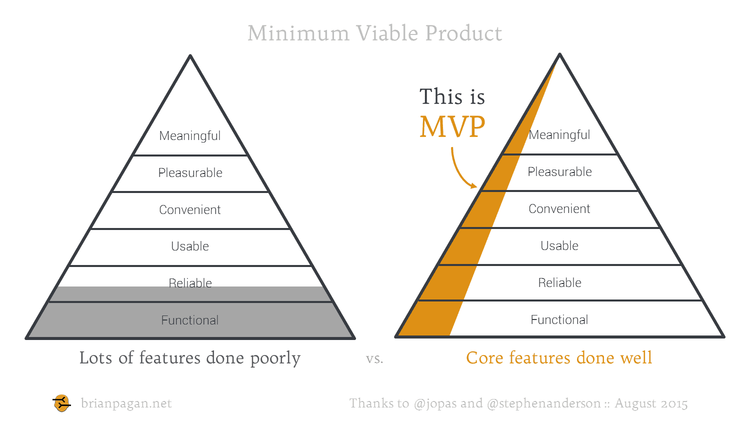 building minimal viable products - HD1500×844
