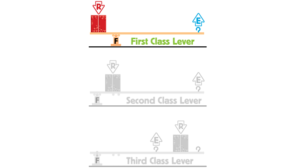 Do It Yourself Science How To Build A First Class Lever Aims Blog