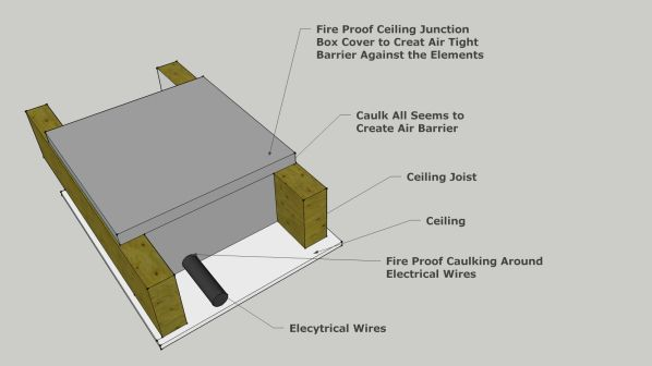 Fire Proof Electrical Attic Box Cover