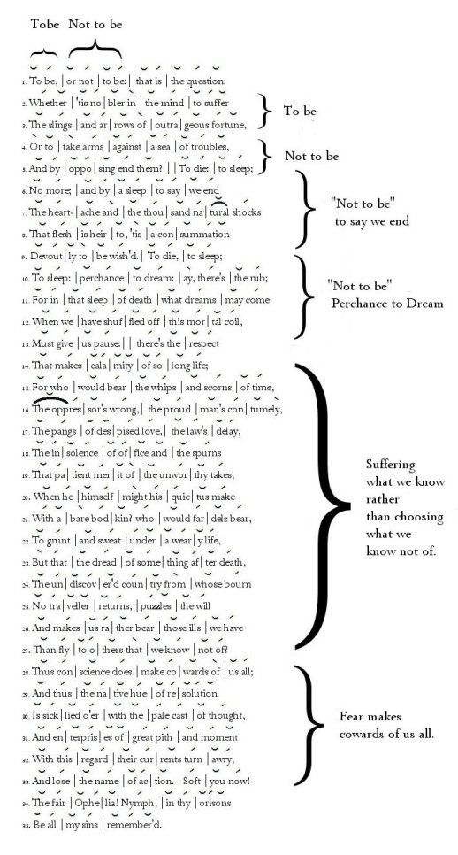 The Annotated To Be Or Not To Be  Hamlet  Shakespeare Poetry  Shakespeares Hamlet The Annotated To Be Or Not To Be