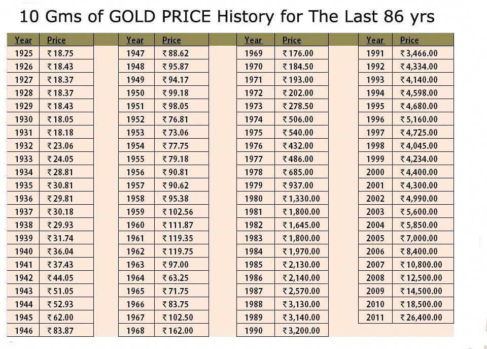 Gold Price In India Chart Today Caska
