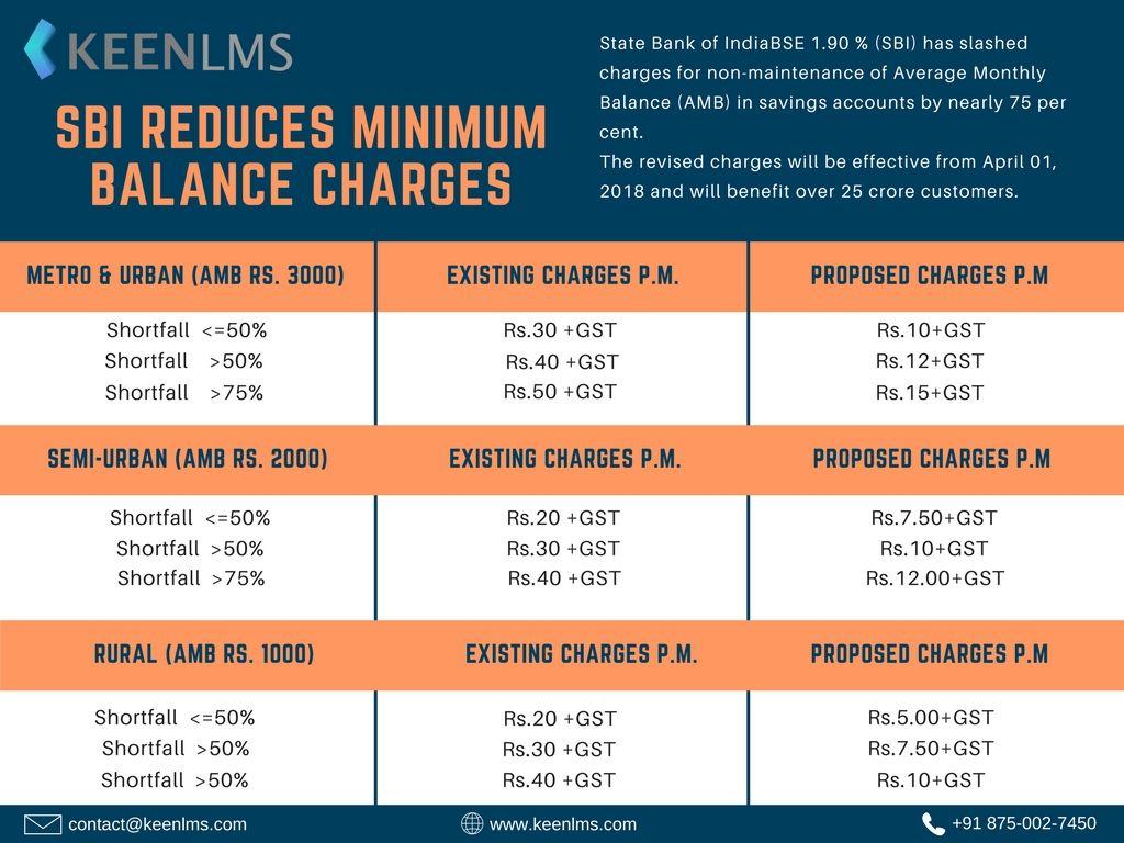axis bank student account minimum balance