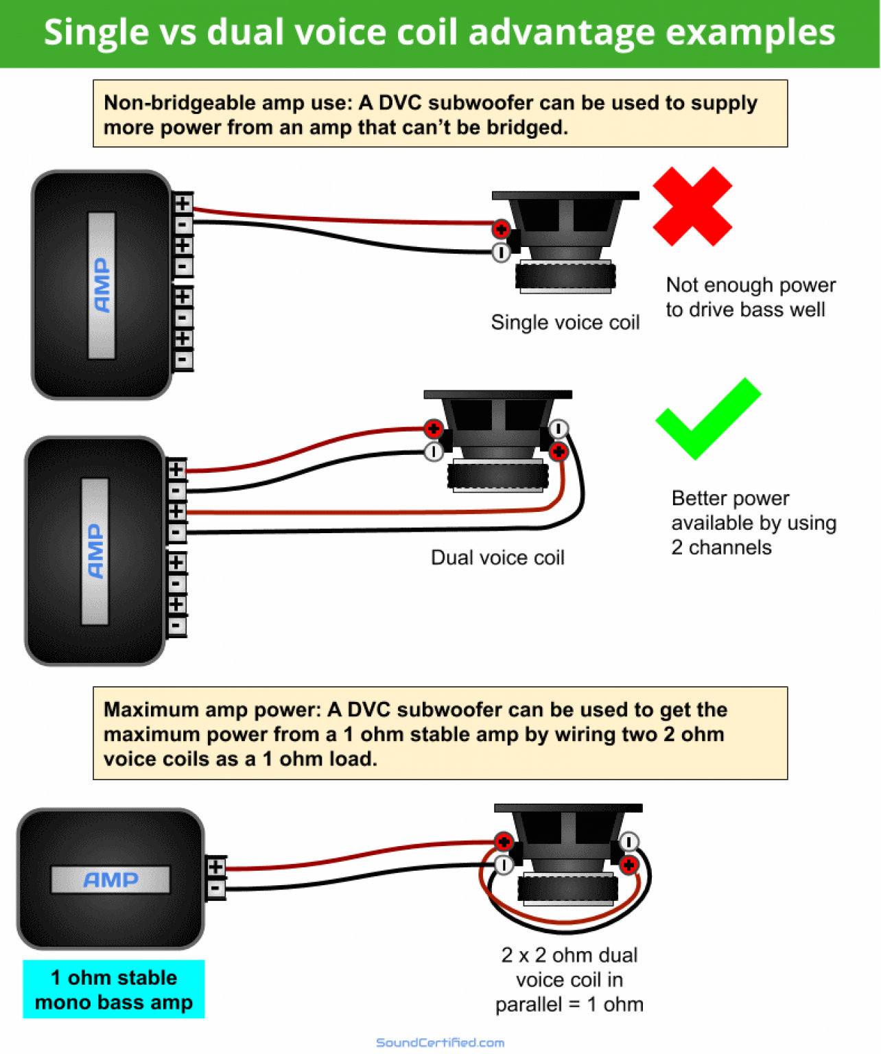 How To Wire A Dual Voice Coil Speaker Subwoofer Wiring Diagrams Subwoofer Wiring Subwoofer Car Stereo Systems