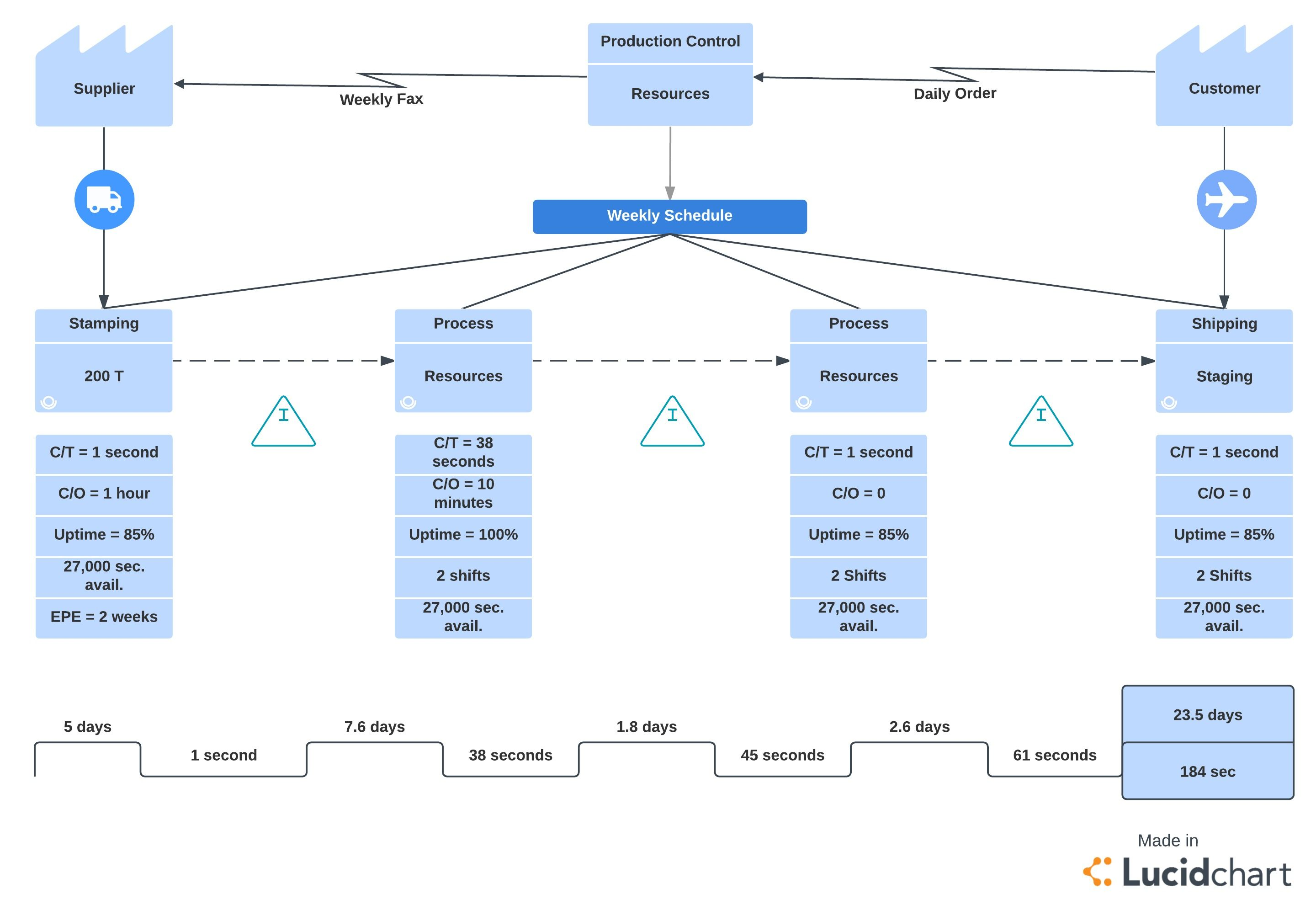 Value Stream Mapping Template | Six Sigma Methodology Value Stream Map Template Value Stream