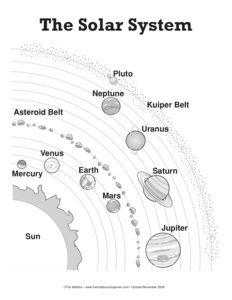 solar system diagram worksheet page 2 pics about space. Black Bedroom Furniture Sets. Home Design Ideas
