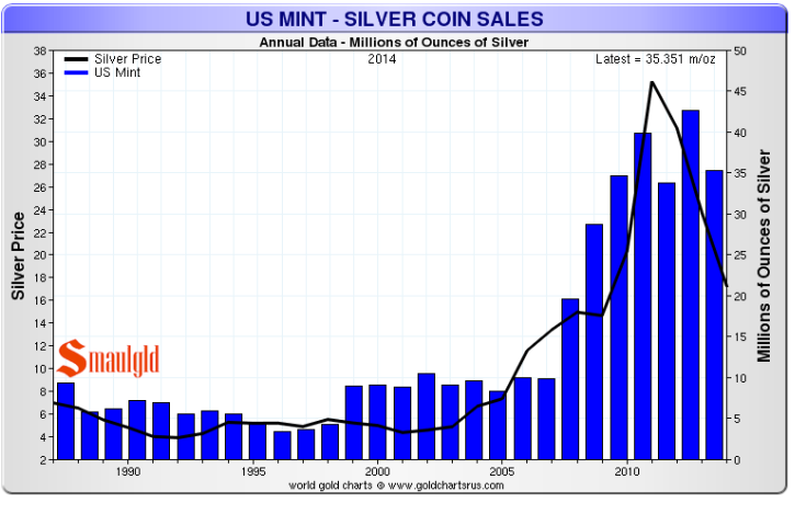 American Silver Eagles Coin S Have Increased Significantly Since 2008 2017 Was A Record Year For Eagle