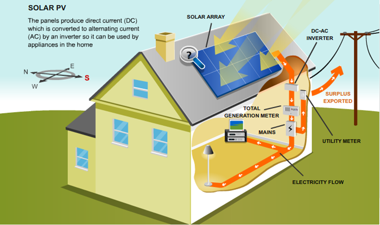 solar pv diagram eco build technical bits solar solar panel company exploiting renewable energy sources for generate electricity to run residential and commercial appliances and empowers the