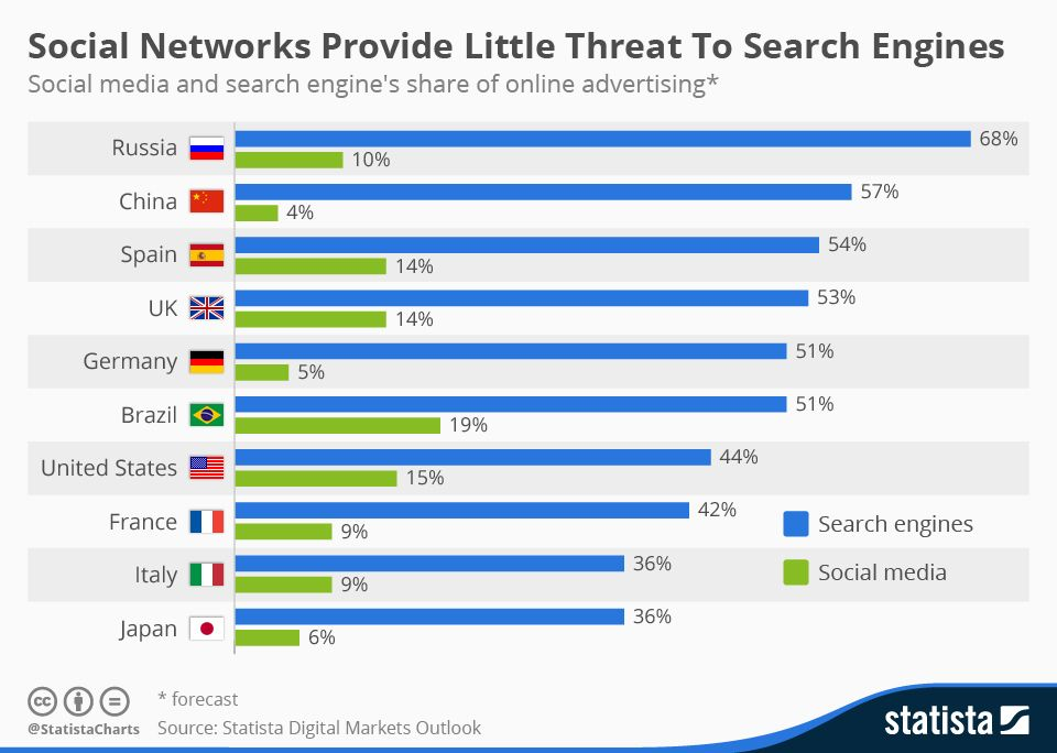 Social Networks Provide Little Threat To Search Engines #infographic
