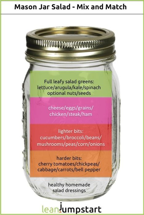 Mason Jar Salad: 6 rules how to pack the perfect c