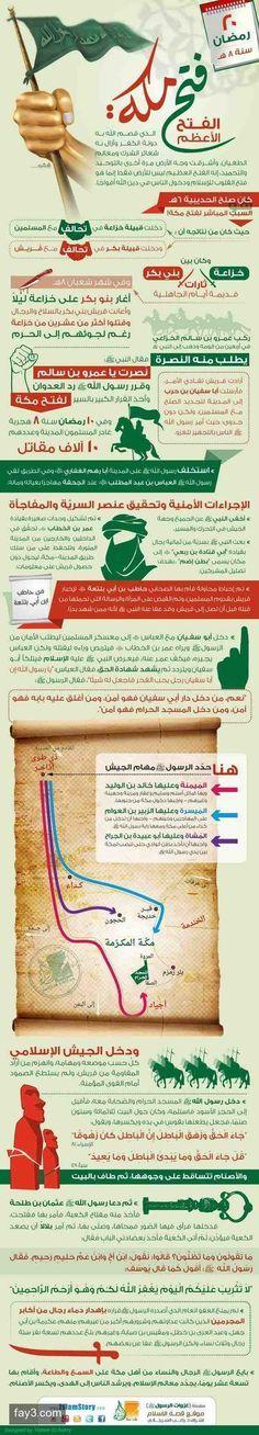 غزوات الرسول صلى الله عليه وسلم فتح مكة انفوجرافيك انفوجرافيك عربي Islam