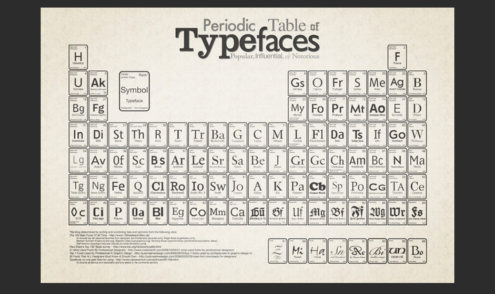 memorize periodic table of typefaces 25 typography wallpaper collection for inspriation