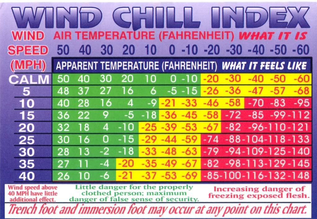 Cold Weather injuries/Wind Chill Chart/Card Wind chill