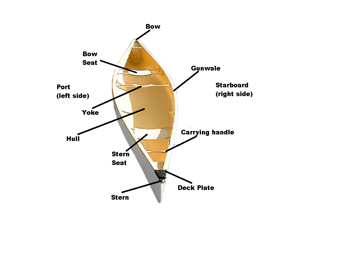 Description For Open Canoe Parts