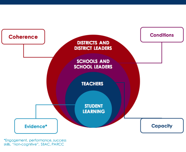 It Takes A System For High Quality Pbl Blog Project Based Learning Bie Project Based Learning Pbl School Leader
