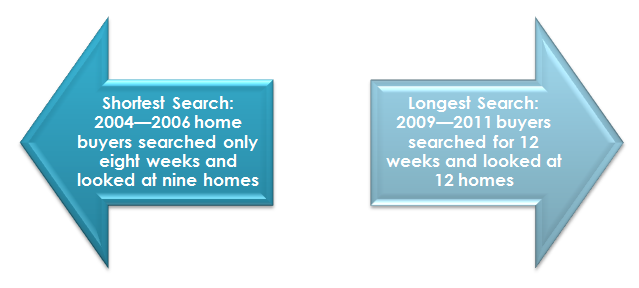 The Look at the Home Search Process Over 35 Years
