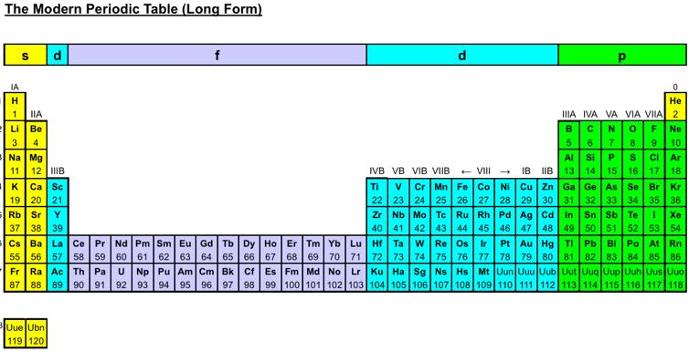 2012 rihanis 120 element periodic table formulations chemistry 2012 rihanis 120 element periodic table formulations urtaz Choice Image