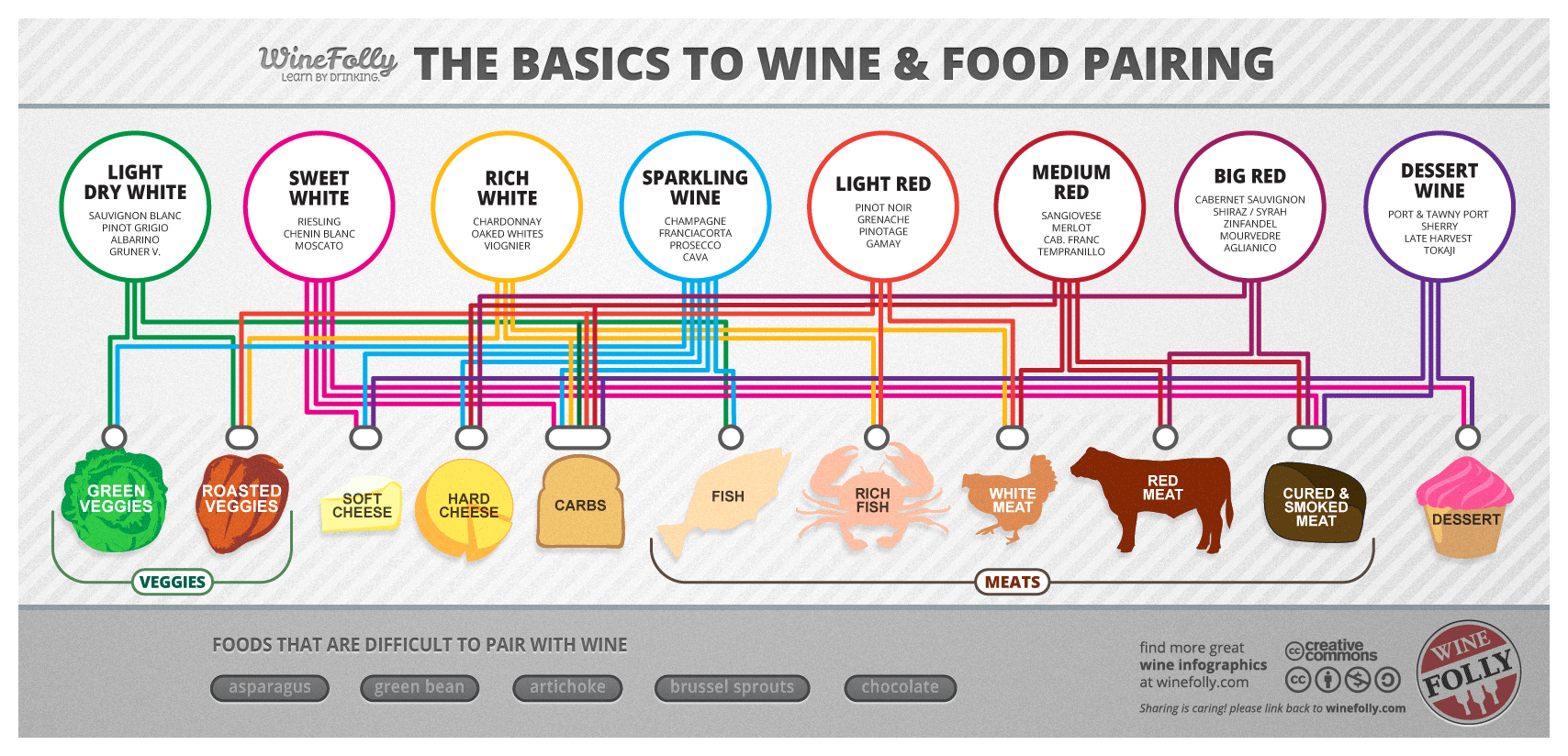 Basic Wine And Food Pairing Chart Infographic Via Winefolly Helpful For Someone Like Me Who Knows Nothing About Except That I 3 Muo