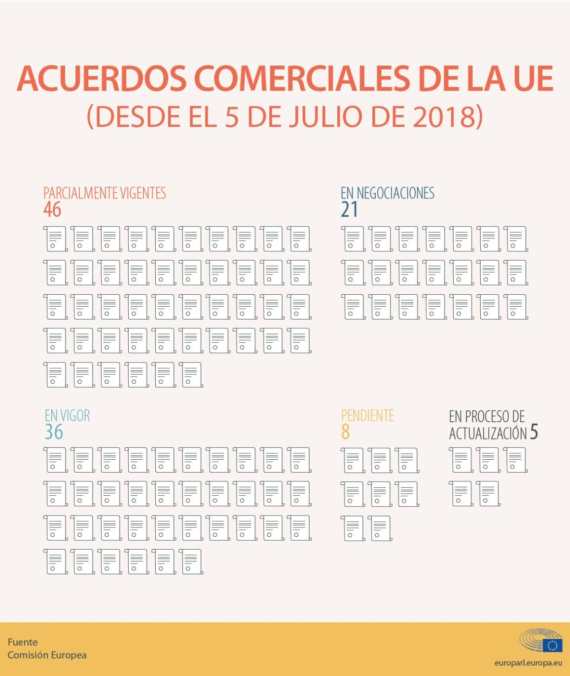 La Ue En El Comercio Internacional En Cifras Infografia Met