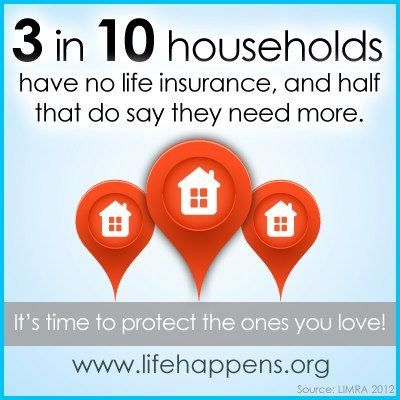 30% of people do not have coverage in place.    For more information about what's avaliable, contact me:    Tandra Masse,  Advisor, Sun Life Financial - (250) 563-0585 ext. 2224