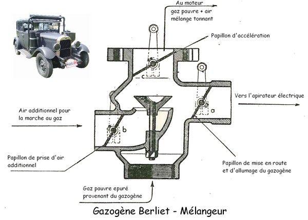 Schéma du mélangeur pour gazogène Berliet énergie renouvnable