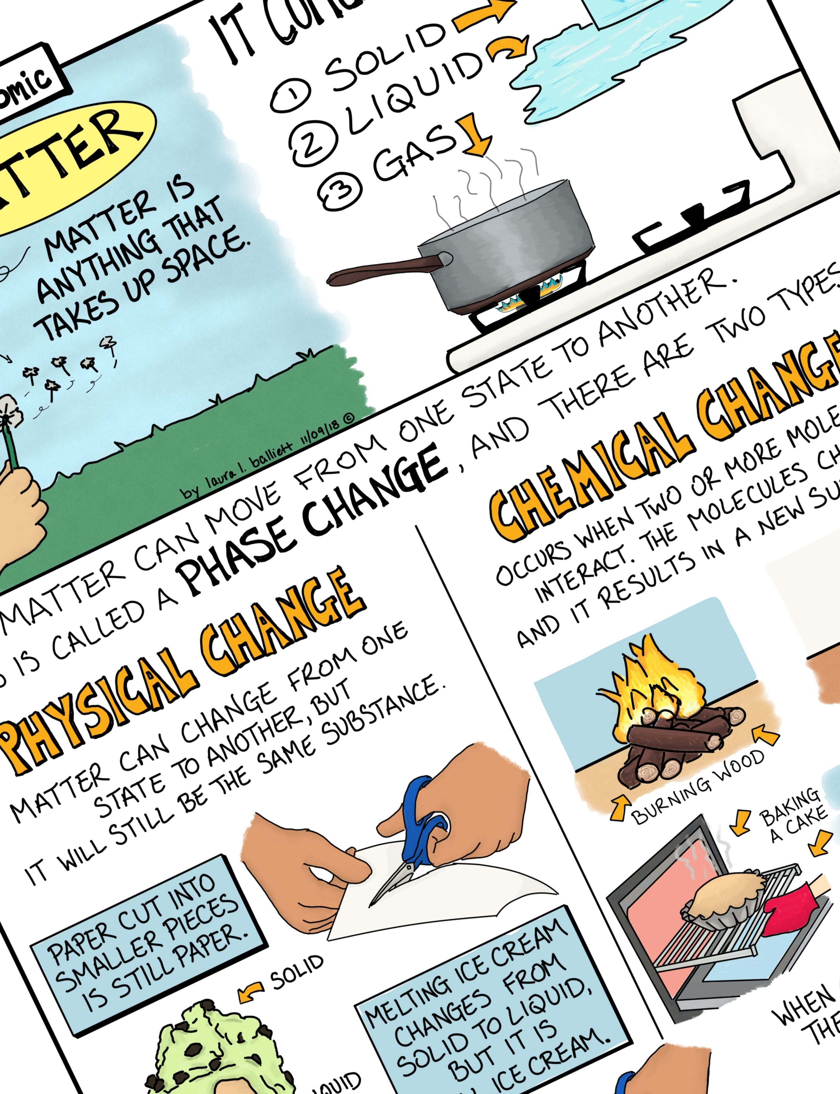 Matter And Phase Changes Comic With Doodle Notes With