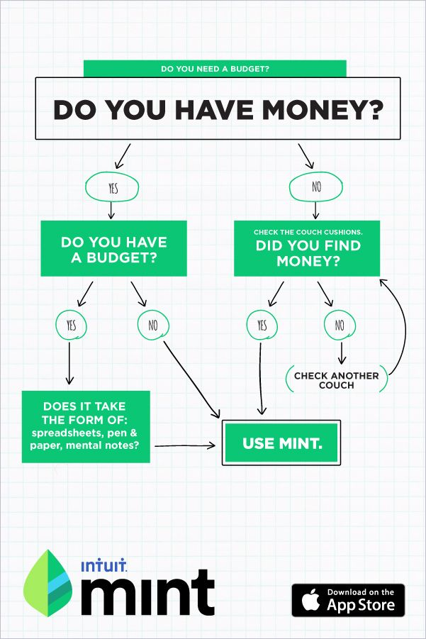 Mint Is The Free Personal Finance Which Can Help You Manage Your Money From Budgeting To Goal S Created By Ads Bulk Editor 10 04 2016 18 14 29