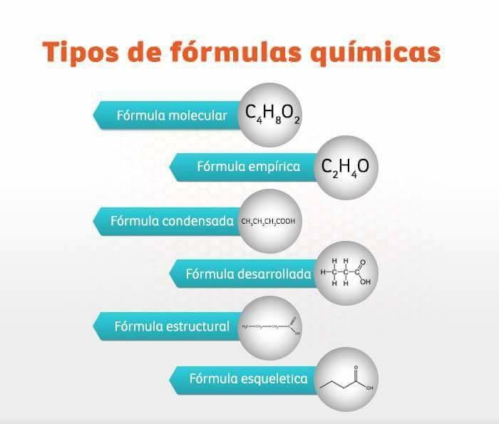 Tipos de fórmulas químicas (con imágenes)   Fórmula química ...