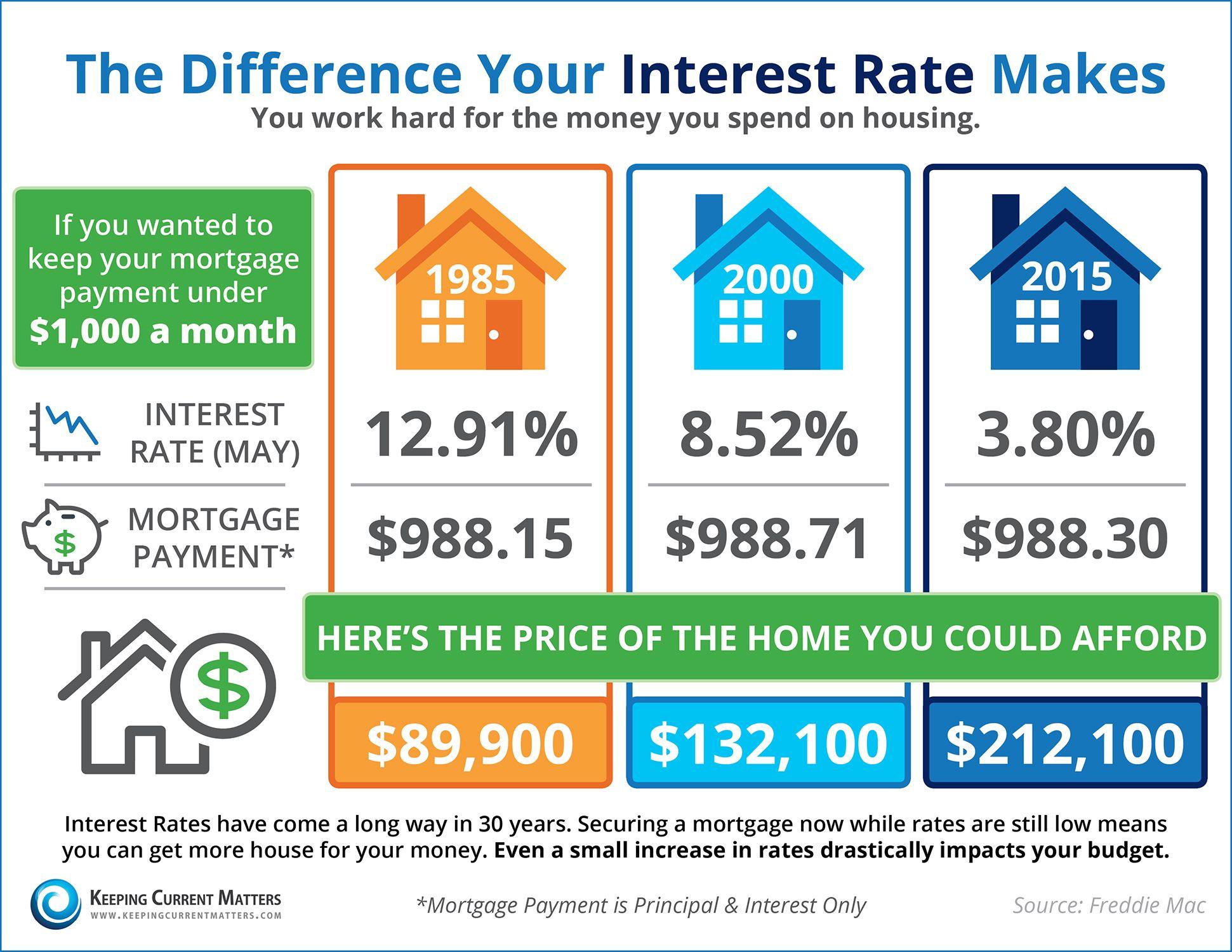 Real Estate Blog Mortgage Interest Rates Real Estate Tips Real