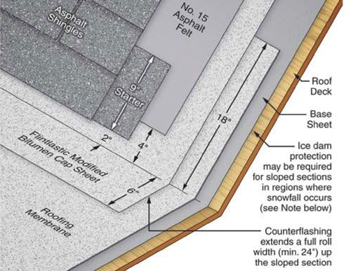 Flat Roof Inspection With A Focus On Modified Bitumen The Ashi Reporter Inspection News Views From The American Soc In 2020 Flat Roof Roof Inspection Roof Detail